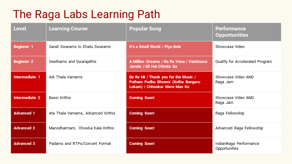 IndianRaga Picture-learning-path Raga Labs Teacher Led